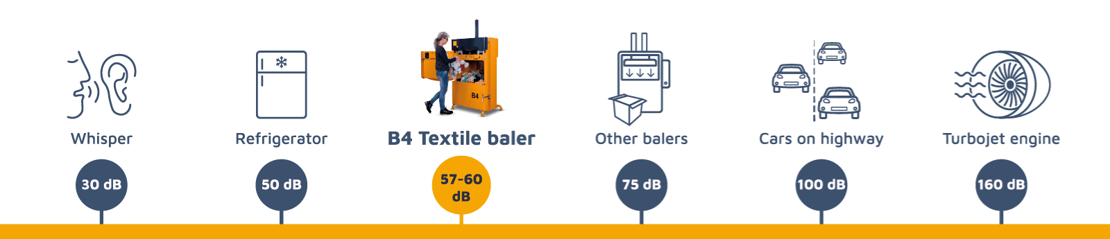 Graphics of low noise level of Bramidan balers